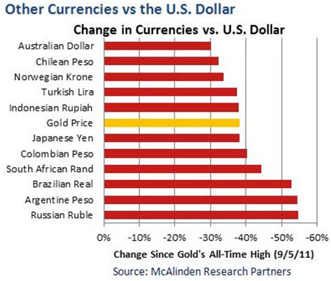 Other currencies vs the US Dollar