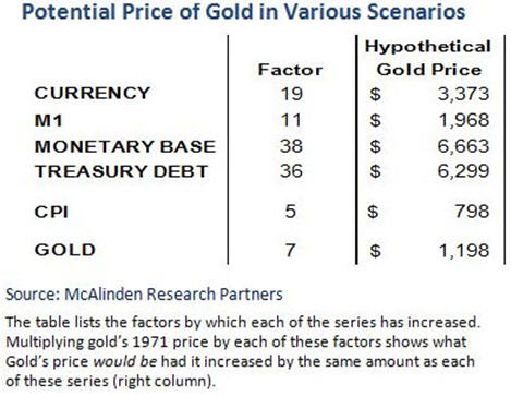 Potential Price of Gold in Various Scenarios