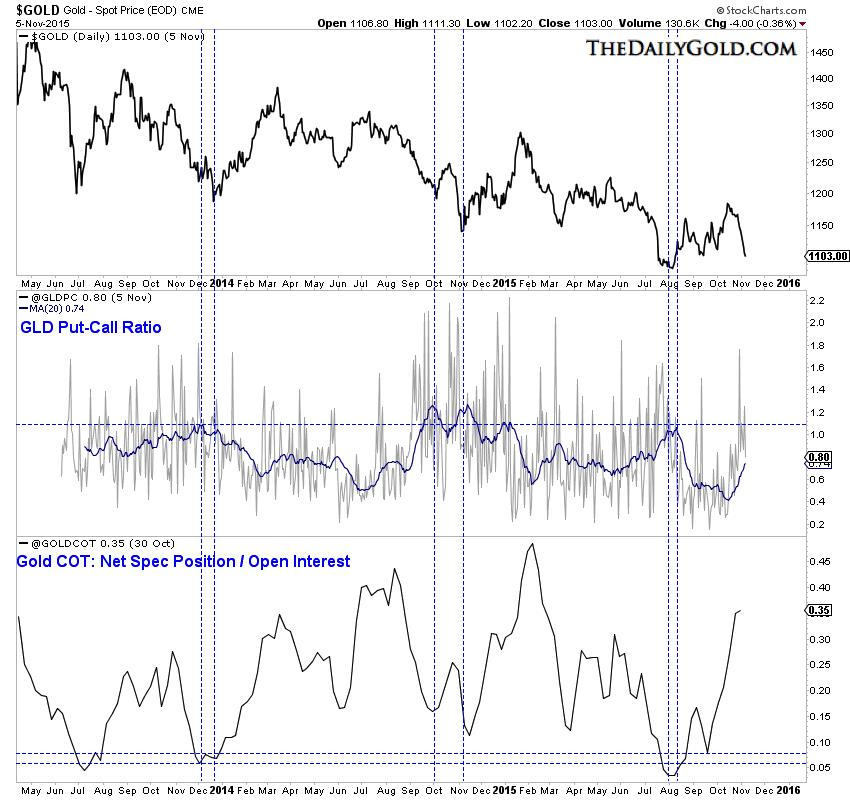Precious metals sector due for bounce but.....Gold - Spot Price Graph3