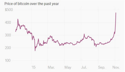 Price of bitcoin over the past year - graph