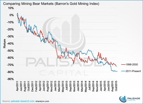 The power of optionality - comparing mining bear markets (Barron's gold mining index) graph
