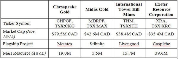 The power of optionality - gold deposits table