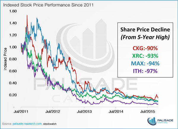 The power of optionality - indexed stock price performance since 2011 - graph