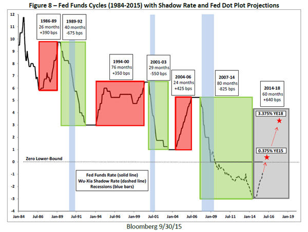 The shadow rate casts gloom - Fed Funds Cycles 1984 - 2015 graph