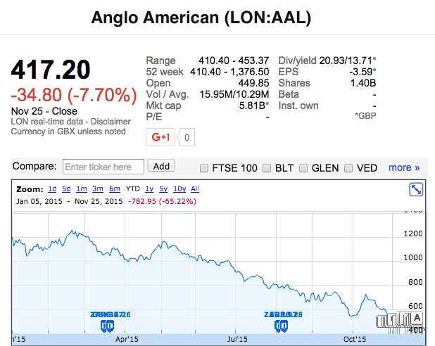 Anglo American shares close at lowest in 16 years on HSBC note