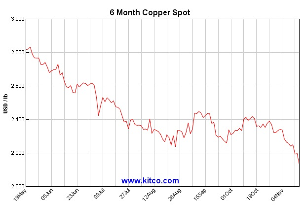 Copper price hits fresh six year low as Paris attacks continue to weigh in