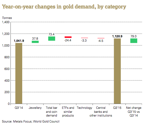 India's appetite for gold takes global demand to two-year high
