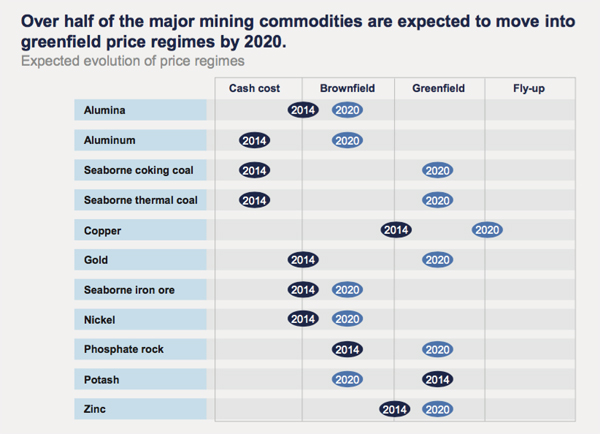These 6 metals, minerals back to greenfield pricing by 2020
