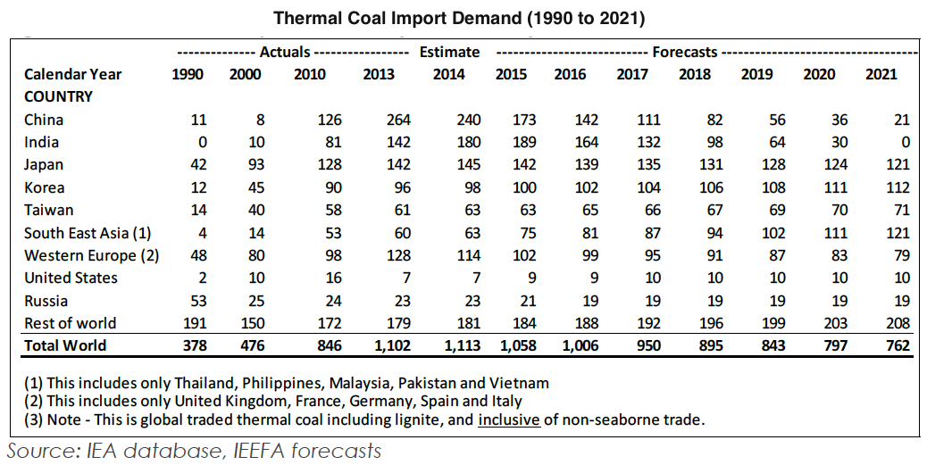World coal consumption to drop up to 4% further by year-end