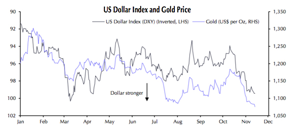 Dollar pushes gold price to February 2008 low