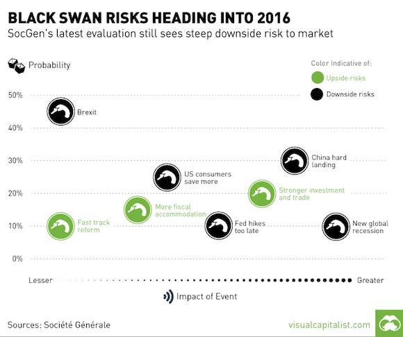 Black Swan Risks Heading into 2016
