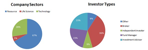 Company sectors - Investor types - chart