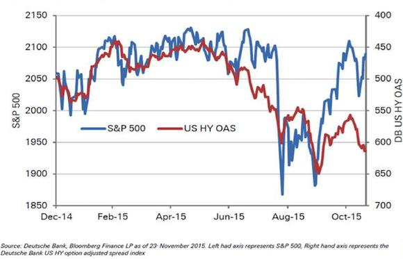 Eric Coffin calls out the Fed's biggest mistake - S&P 500 and High Yield Index Graph