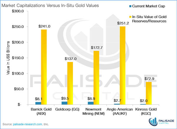 Gold majors trading at just 4 percent of in-situ metal value - graph