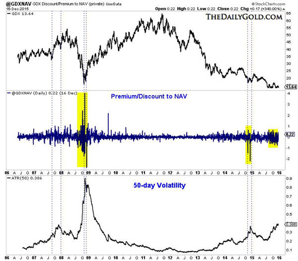 Gold stocks remain in position to reboundGDX discount_premium to NAV graph