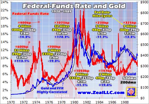 Gold thrives in rate-hike cycles - Zeal graph