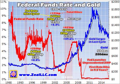 Gold thrives in rate-hike cycles - Zeal graph2