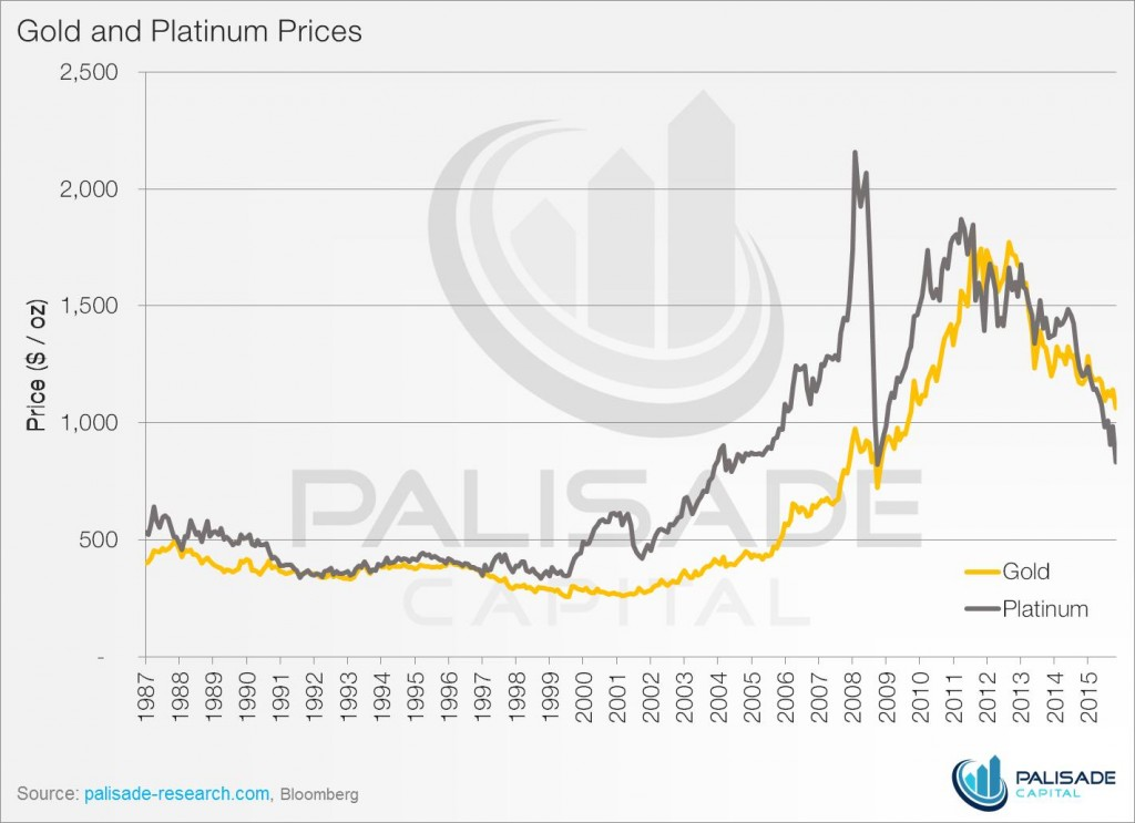 Is platinum cheap or was it too expensive - gold and platinum prices graph