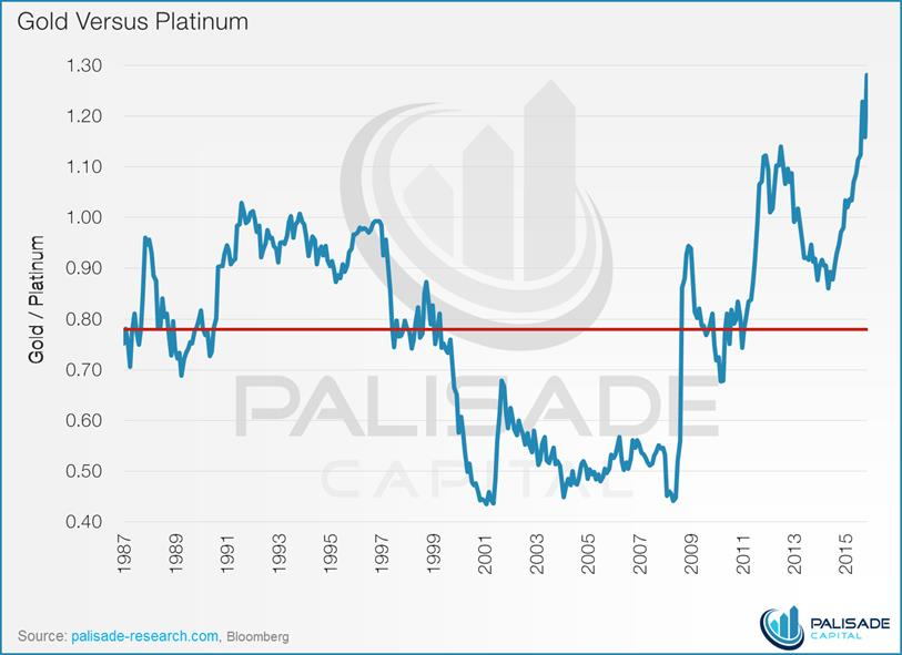 Is platinum cheap or was it too expensive - gold versus platinum prices graph