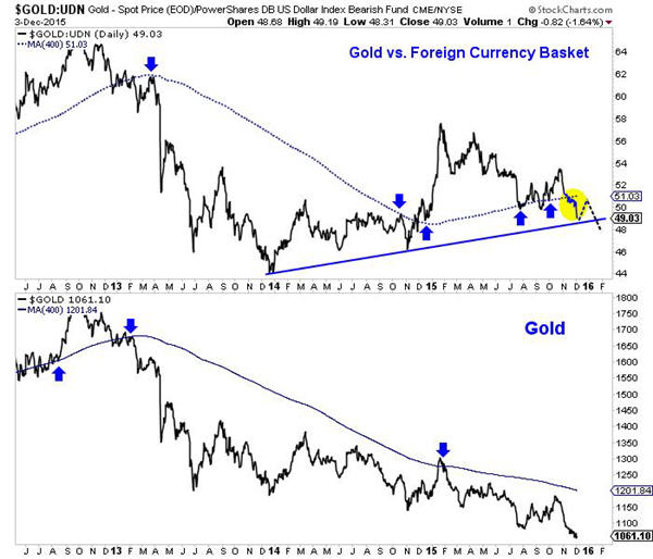 Relative strenth in gold stocks portends to rebound -Gold UDN Gold - Spot Price Power Shares DB US Dollar Index Graph
