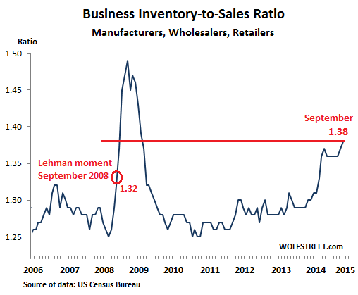 Year-end inflection points - Business Inventory-to-sales ratio graph.jpg