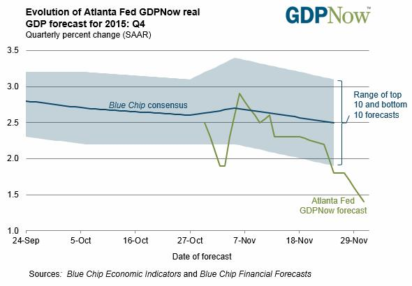Year-end inflection points - dead ahead GDP forecast for 2015 - Q4 graph