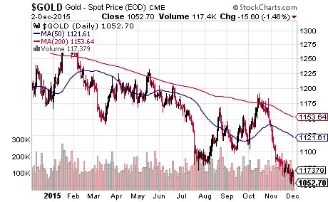 Year-end inflection points - dead ahead Gold - Spot Price