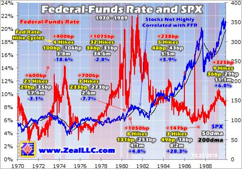 Zeal - Federal-Funds Rate and SPX 1970 - 1989
