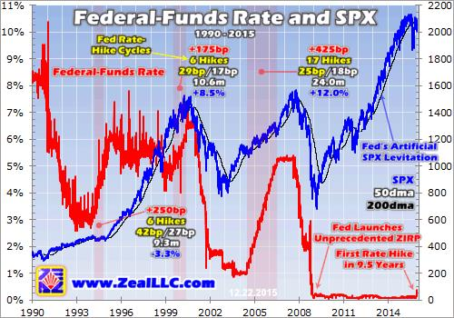 Zeal - Federal-Funds Rate and SPX 1990 - 2015