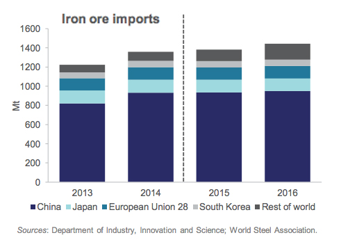 Iron ore price predictions keep getting cut