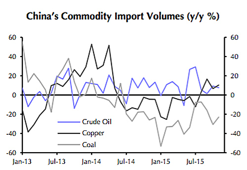 Chinese commodity demand: Crisis. What crisis?