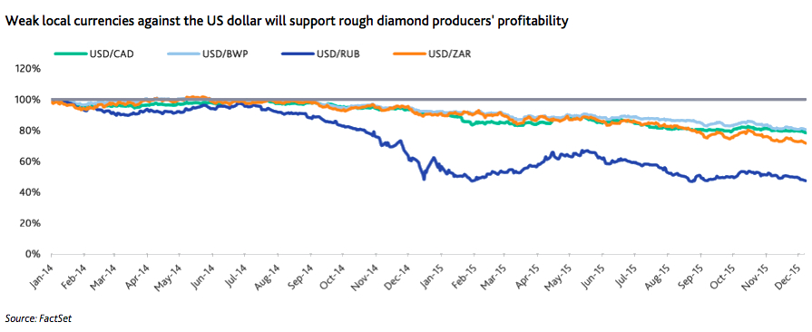Diamond Miners Likely To Cut Prices Further In 2016 To