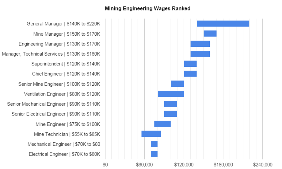 how to become a mining engineer in australia
