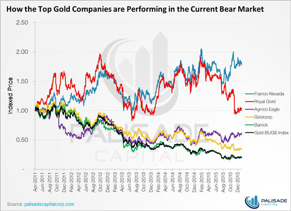2016 - the year of the stream - gold, silver and copper - how the top gold companies are performing - graph