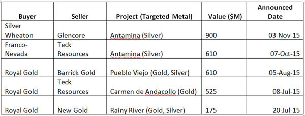 2016 - the year of the stream - gold, silver and copper - project info table