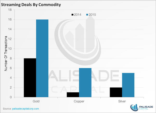 2016 - the year of the stream - gold, silver and copper - streaming deals by commodity graph