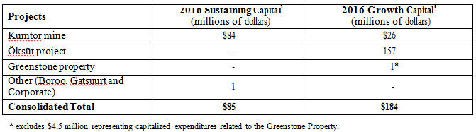 Centerra Gold - expenditures table
