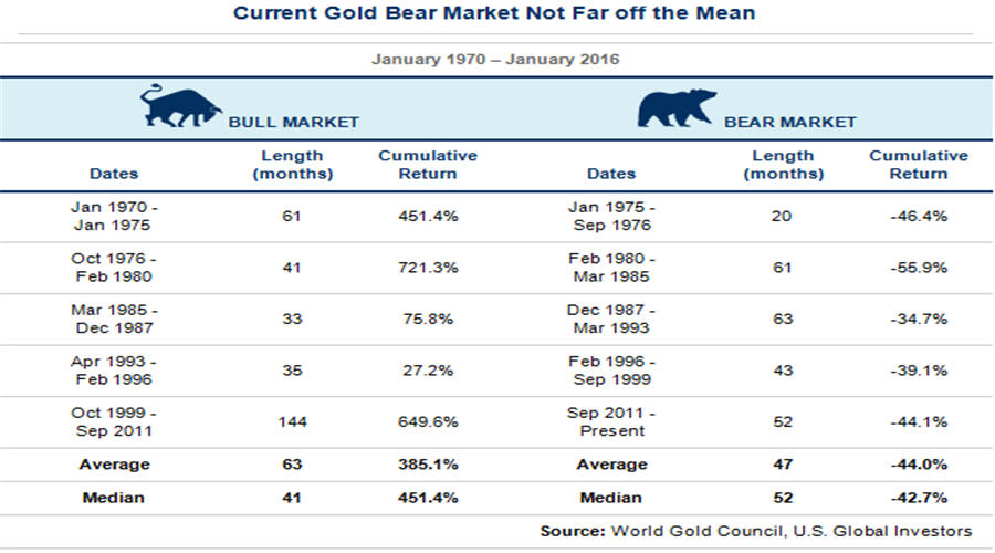 Current Gold Bear market Not Far off the Mean - table