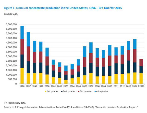 Dundee's David Talbot says green energy trend is your friend - uranium concentrate production in the US '96 - 2015 graph