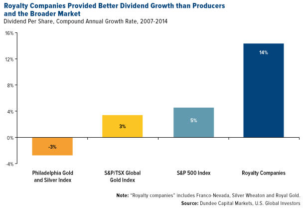 Franco-Nevada - Royalty companies and dividend grough chart
