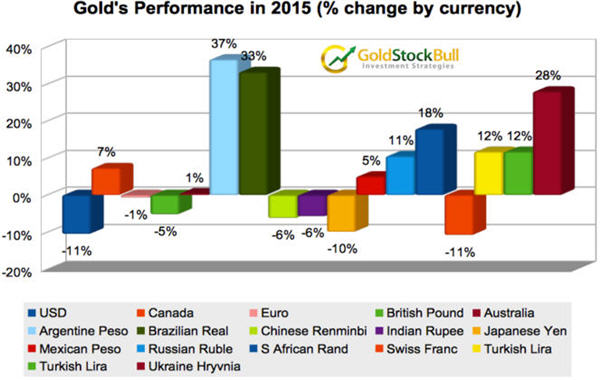 Gold advanced during 2015 in most major currencies - gold's performance in 2015 graph