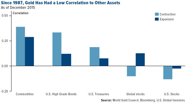 How gold got its groove back - Since 1987, gold has had a low correlation to other assets - graph