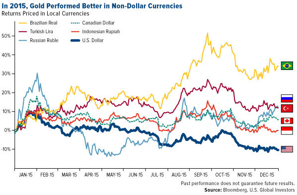 How gold got its groove back - returns priced in local currencies graph