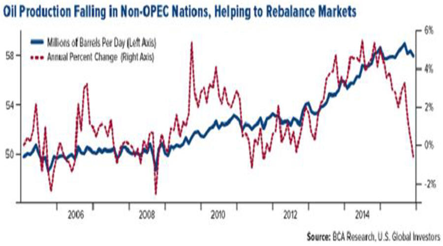 Oil Production Falling in Non-OPEC Nations, Helping to Rebalance Markets