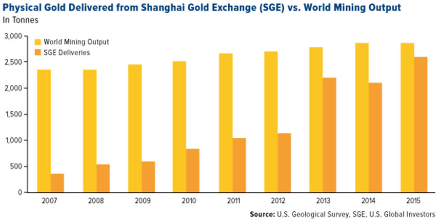 Physical gold delivered from Shanghai Gold Exchange vs World Mining Output - graph
