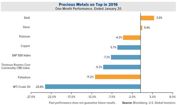 Precious Metals on Top in 2016 - graph