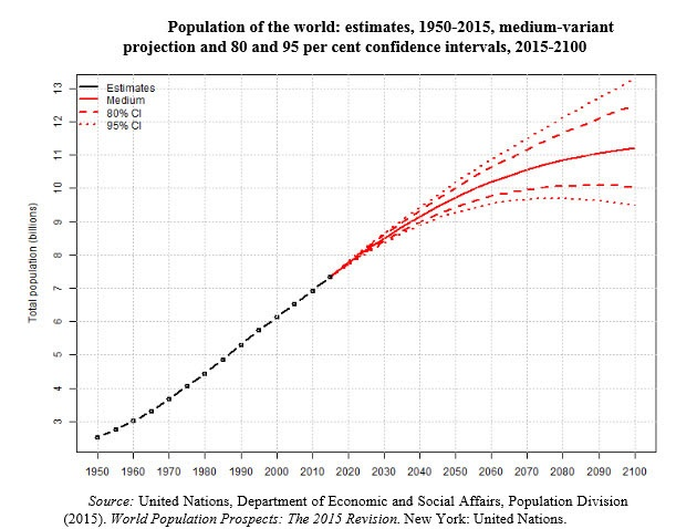 Rick Mills - How to profit from the demands - Population of the world and major areas 1950-2015 -graph