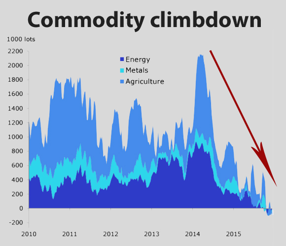 Hedge funds have never been this bearish on commodities