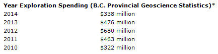 Shrinking land base for mineral exploration in B.C. -Year Exploration Spending