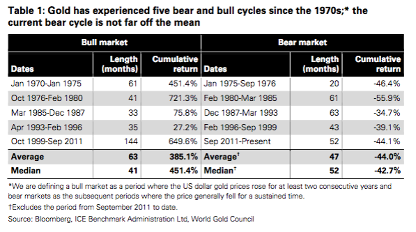 Table gold bear and bull cycles since 1970s